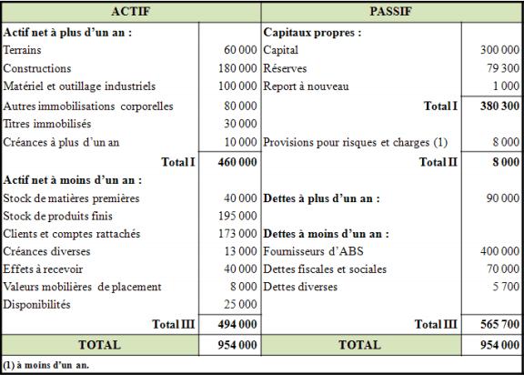 bilan comptable simplifié