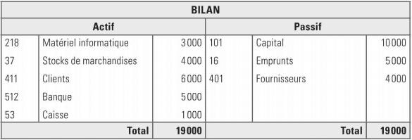 bilan simplifie
