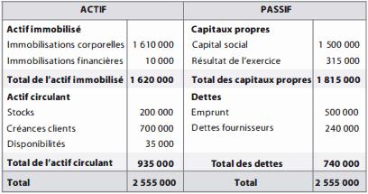 bilan de fin d'année