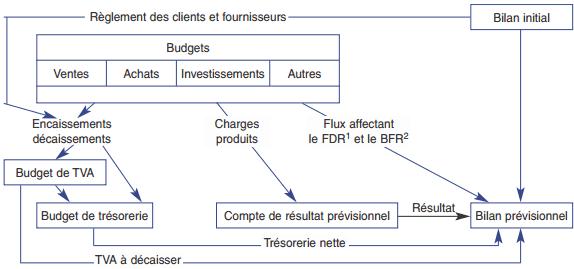élaboration des budgets généraux