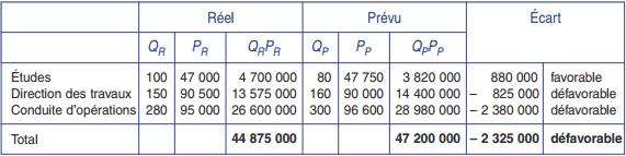 Calcul de l'écart de chiffre d'affaires total