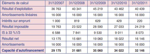 Calcul des capacités de financement