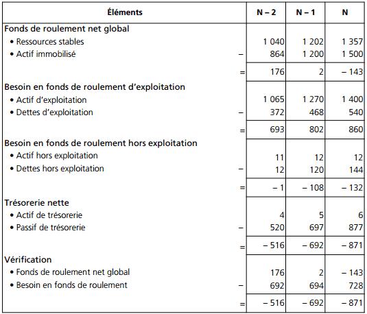 Le calcul du fonds de roulement net global, du besoin en fonds de roulement et de la trésorerie nette