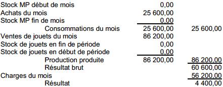 Calcul arithmétique du résultat