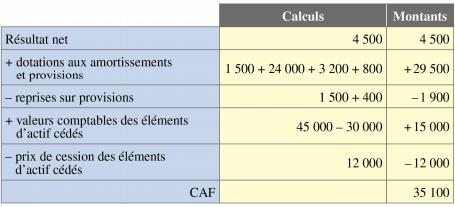 calcul caf