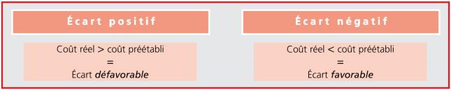 principe de calcul des écarts