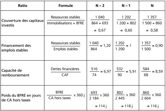 calcul de l'évolution des ratios