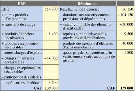capacité autofinancement