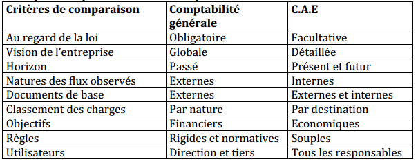 Difference Entre La Comptabilite Analytique Et Generale