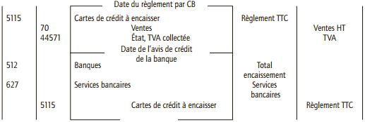 comptabiliser carte de crédit