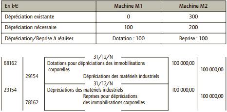 Comptabilisation des écritures relatives aux dépréciations des machines