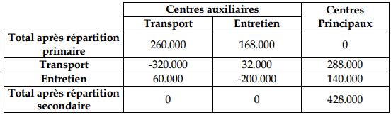 centre-auxiliaire-comptabilite4