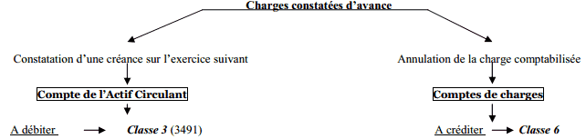 charges-constatés-avance