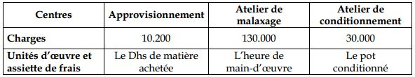 charges-indirectes-comptabilite-analytics