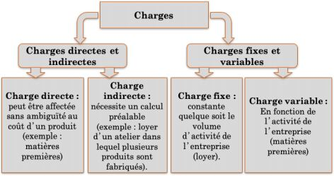 typologie des charges