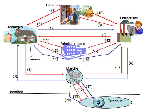 circuit économique simplifie