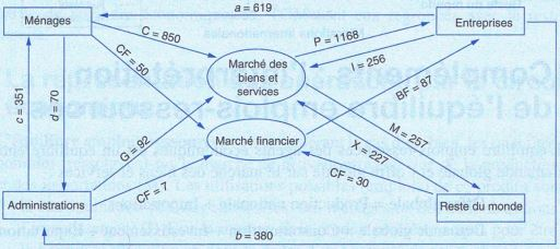 circuit économique exercice application