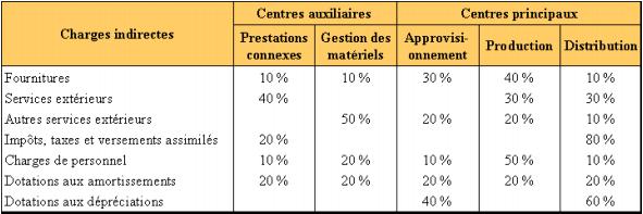Clés de répartition des charges indirectes