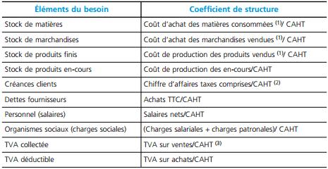 Coefficient de structure