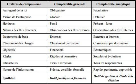 comparaison entre comptabilité analytique et comptabilité générale