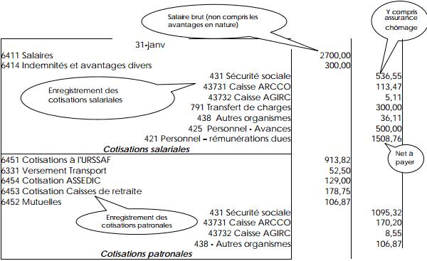 comptabilité de la paie