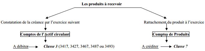 comptabilisation-produits-recevoir
