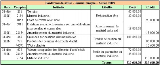 comptabiliser la réévaluation