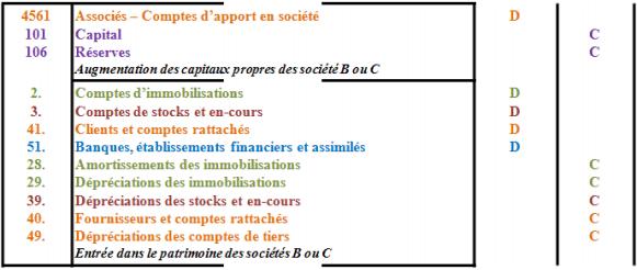 Dans les sociétés bénéficiaires des apports (B ou C)