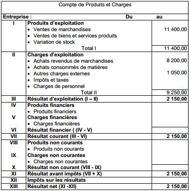 Compte de Produits et Charges