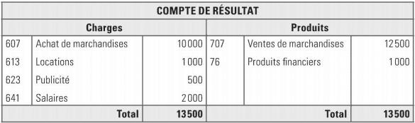 compte résultat et plan comptable général