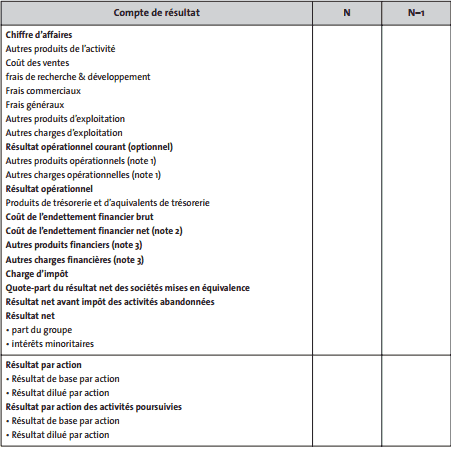 Compte de résultat IFRS par fonction
