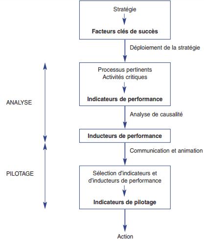 Le contrôle de gestion par les activités