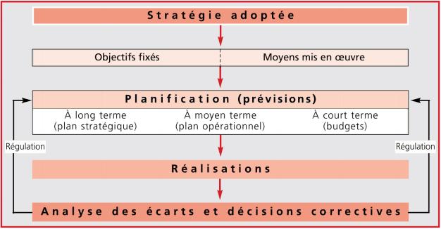 processus du controle de gestion