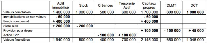 corrige-analyse-comptable