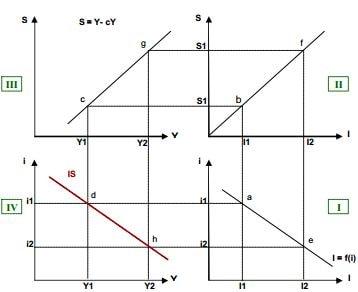 Construction de la courbe IS