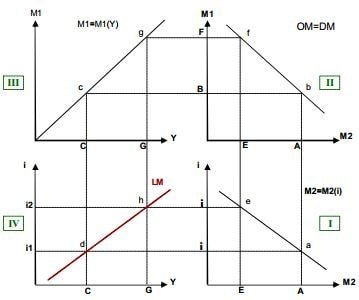 Construction de la courbe LM