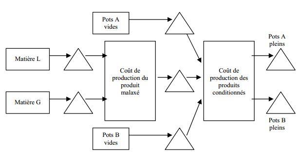 schema-de-production-comptabilite