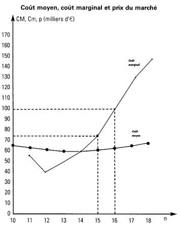 courbes des coûts moyen (CM) et marginal (Cm) sur le graphique