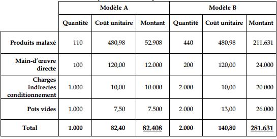 coût production