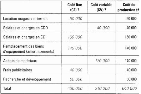 calcul économique de l'entreprise