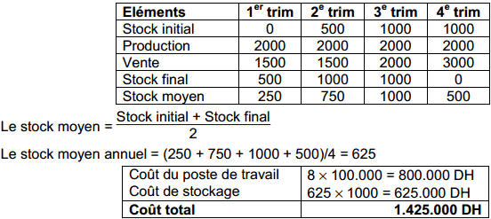 cout-stockage