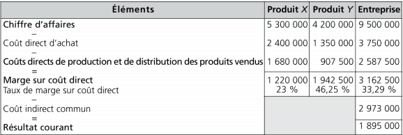 Compte d'exploitation analytique en coûts directs