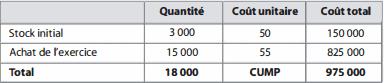exercice sur la variation des stocks