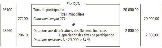 dépréciation comptabilité