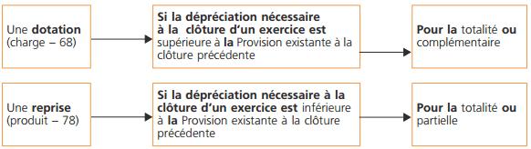 depreciation-immobilisations