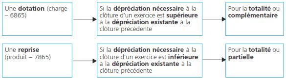 depreciation-inventaire