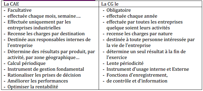 différence-comptabilite-analytique