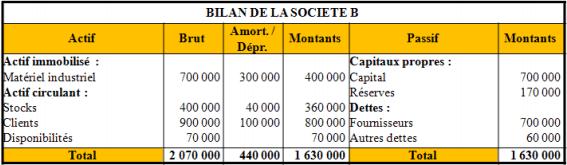 Bilan simplifié de la Société B
