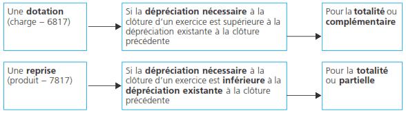 dotation-creance-client