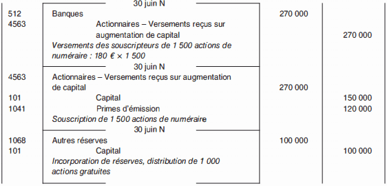 enregistrement comptable de la double augmentation de capital.